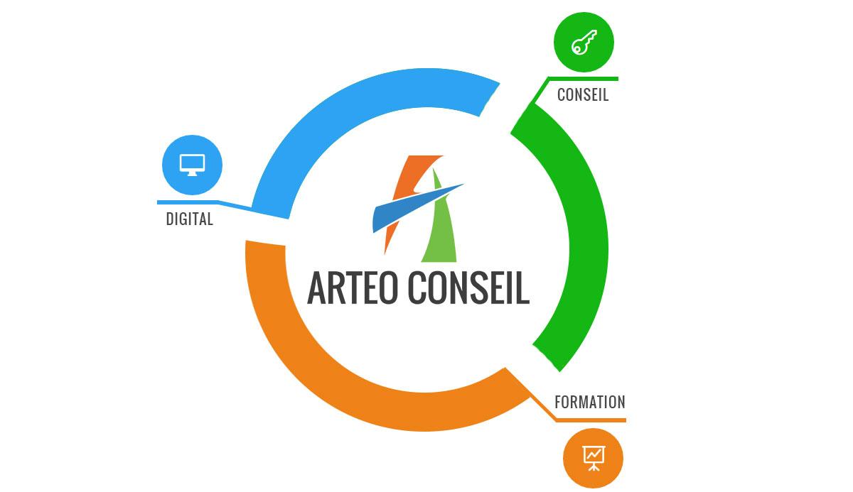 Schéma ARTEO CONSEIL